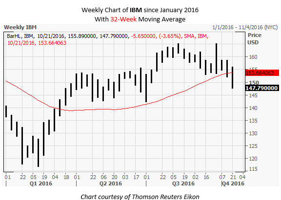 IBM Weekly Chart Oct 18