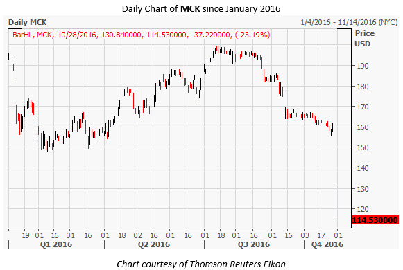 MCK Daily Chart Oct 28