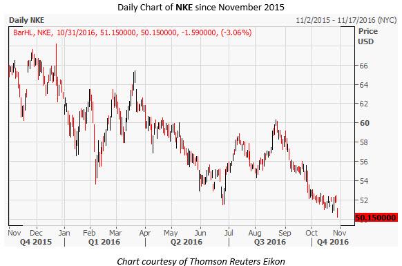 NKE Daily Chart Oct 31