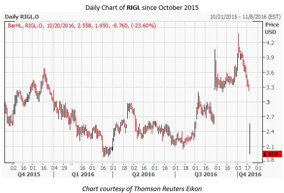 RIGL Daily Chart Oct 20