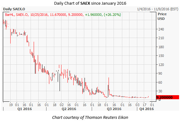 SAEX Daily Chart Oct 25