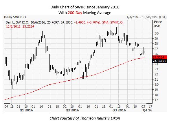 SWHC Daily Chart Oct 6