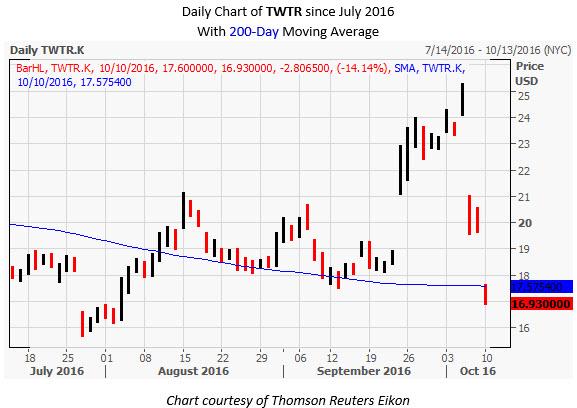 TWTR Daily Chart Oct 10
