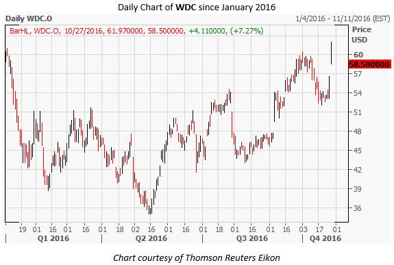 WDC Daily Chart Oct 27