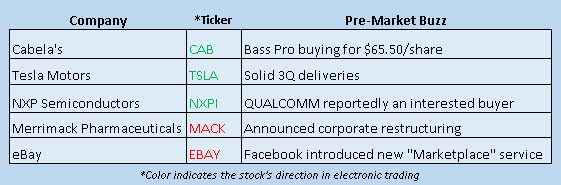 Buzz Stocks Oct 1