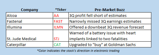 buzz stocks Oct 11