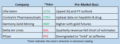 Buzz Stocks Oct 13