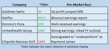 Buzz Stocks Oct 18_2