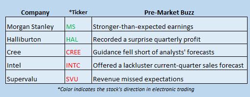 Buzz Stocks Oct 19