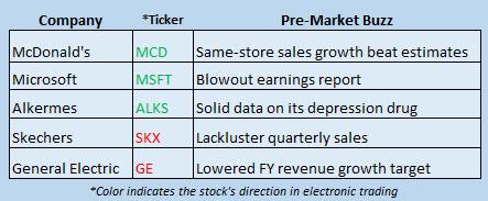 Buzz Stocks Oct 21