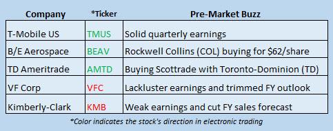 Buzz Stocks Oct 24