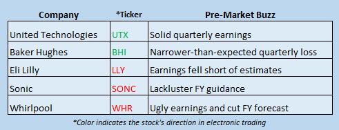 Buzz Stocks Oct 25