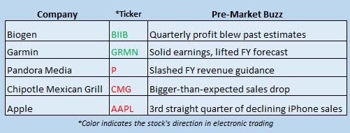 Buzz Stocks Oct 26