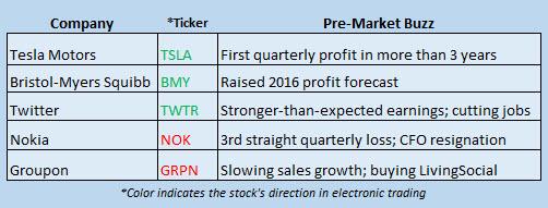 Buzz Stocks Oct 27