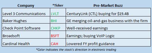 Buzz Stocks Oct 31