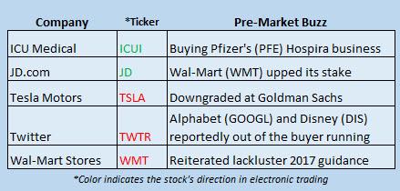 Buzz Stocks Oct 6