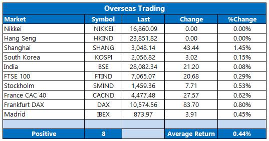 overseas stocks october 10