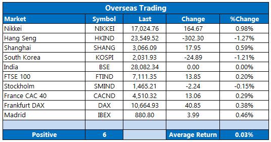 overseas stocks october 11