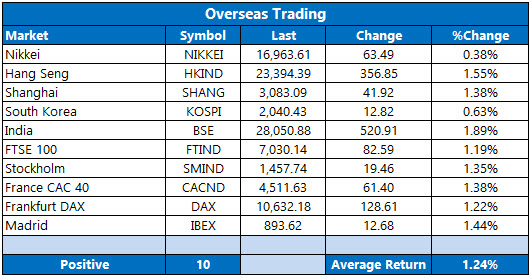 overseas stocks october 18