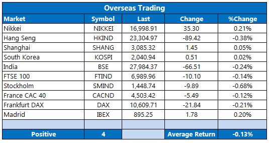 overseas stocks october 19