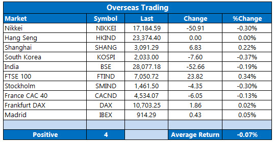 overseas stocks october 21