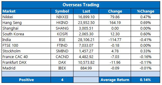 overseas stocks october 6