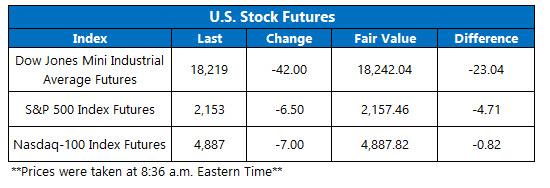 U.S. stock futures October 11