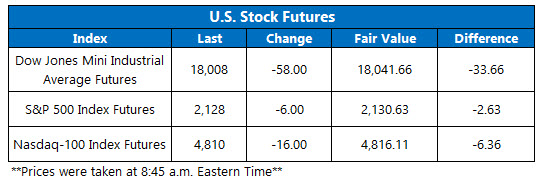 U.S. Stock futures October 12_