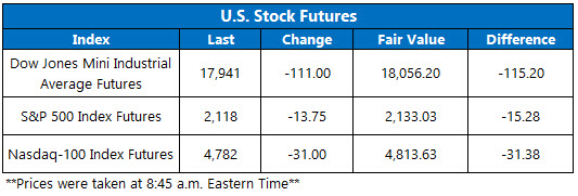 U.S. Stock futures October 13