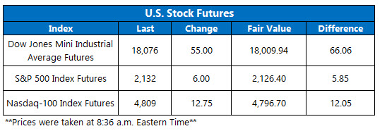 U.S. Stock Futures October 14
