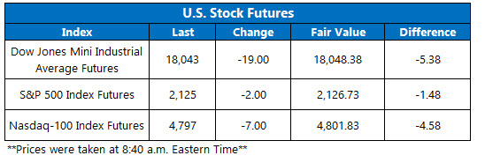 U.S. Stock Futures October 17