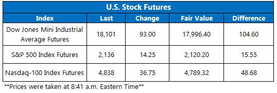 U.S. Stock Futures October 18