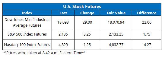 U.S. Stock Futures October 19