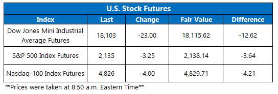 U.S. Stock Futures October 20_2