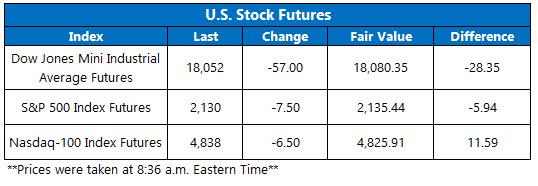 U.S. stock futures October 21