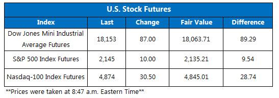 U.S. Stock Futures October 24