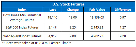 U.S. Stock Futures October 25