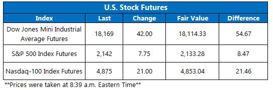 U.S. Stock Futures October 27