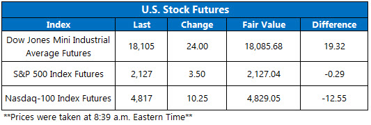 U.S. Stock Futures October 28