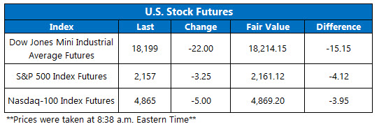 U.S. Stock Futures October 3