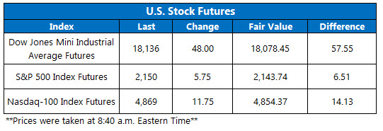 U.S. Stock Futures October 5