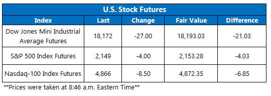 U.S. Stock Futures October 6