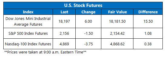 U.S. Stock Futures October 7