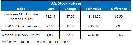 US Stock Futures October 10