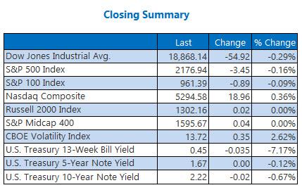 Closing indexes summary November 16
