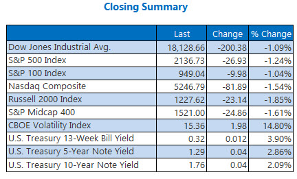 Closing Indexes Summary October 11