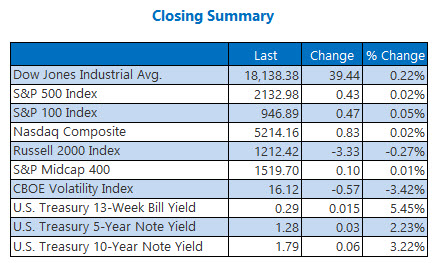 Closing Indexes Summary October 14