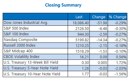 Closing Indexes Summary October 17