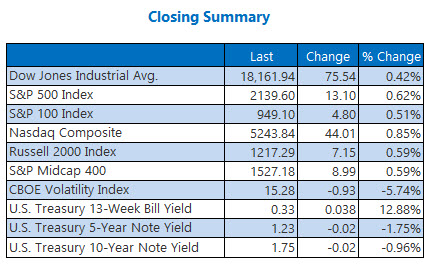 Closing Indexes Summary October 18