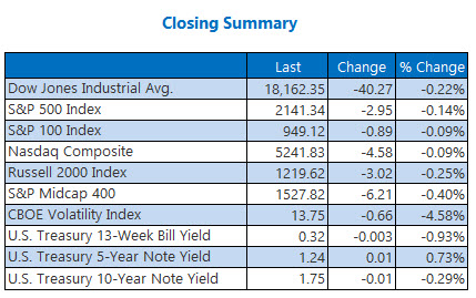 Closing Indexes Summary October 20